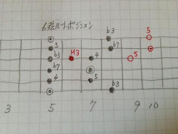 イナーペンタ,6弦ルート,拡張,ポジション