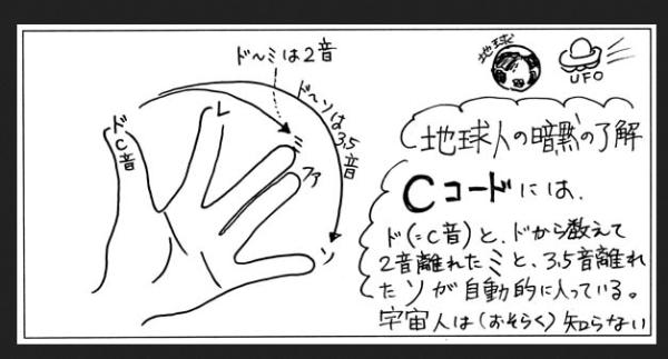 最後まで読み通せる音楽理論の本Cコード