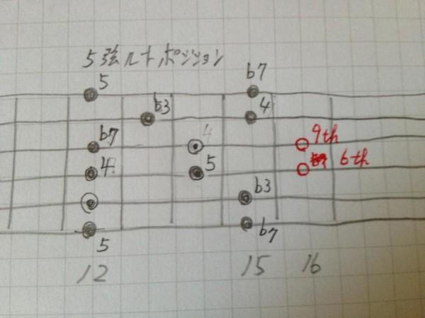 5弦ルート,拡張,ポジション