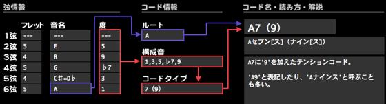 A9コード D9コード E9コード