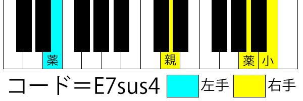 E7sus4